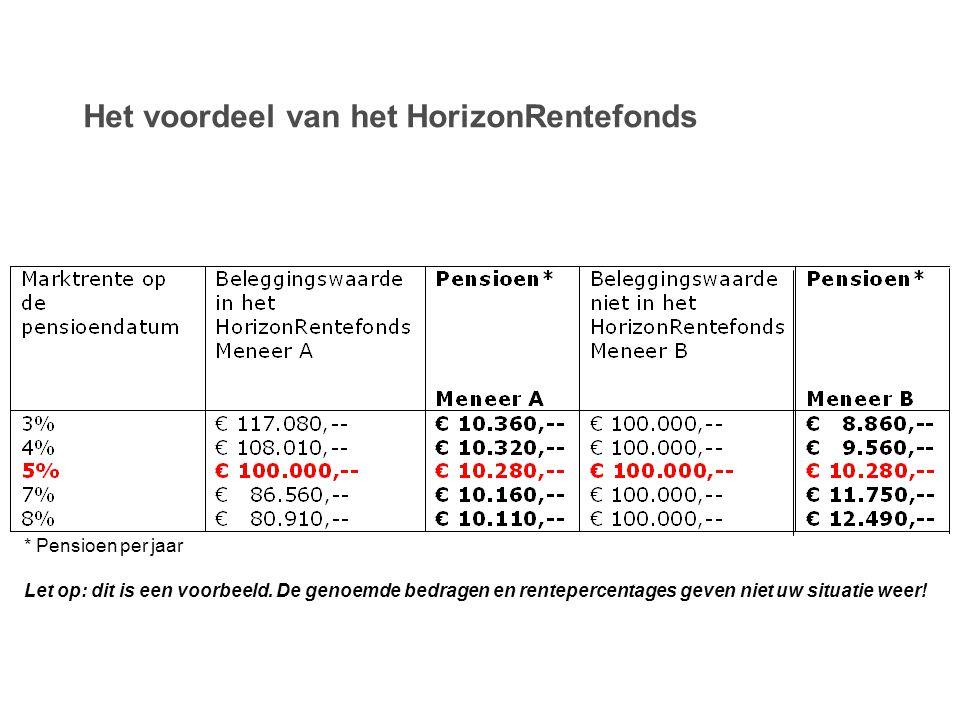 Het voordeel van het HorizonRentefonds * Pensioen per jaar Let op: dit is een voorbeeld. De genoemde bedragen en rentepercentages geven niet uw situat