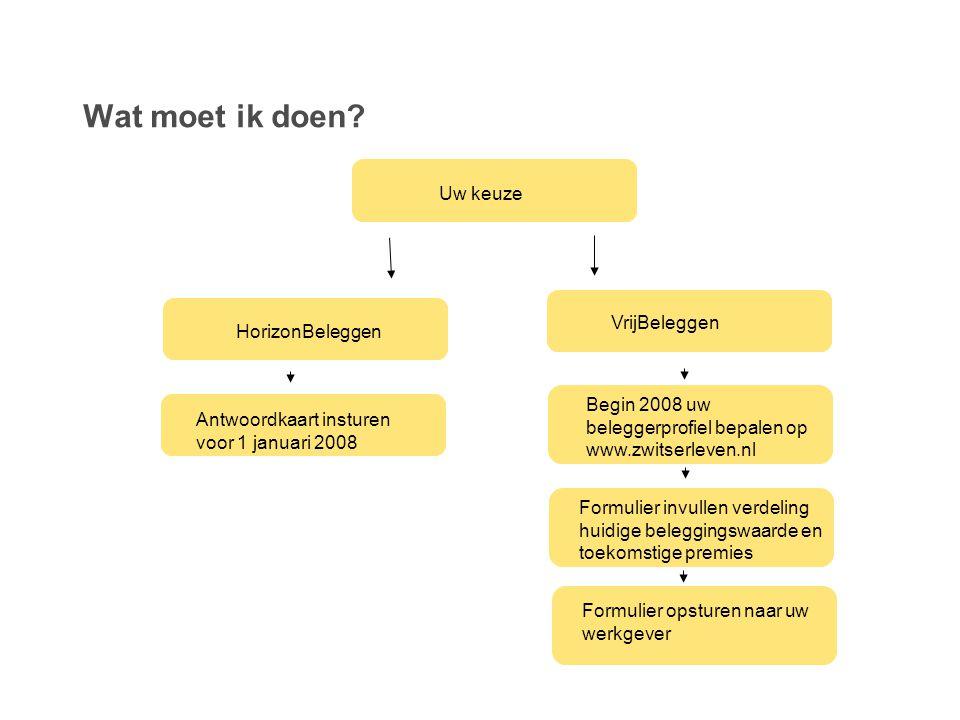 Wat moet ik doen? Uw keuze HorizonBeleggen Antwoordkaart insturen voor 1 januari 2008 VrijBeleggen Begin 2008 uw beleggerprofiel bepalen op www.zwitse
