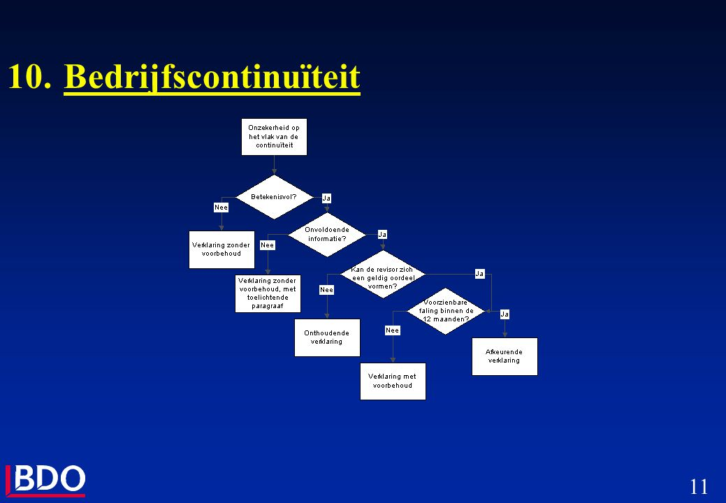 11 10.Bedrijfscontinuïteit