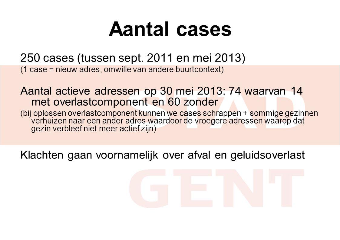 Aantal cases 250 cases (tussen sept. 2011 en mei 2013) (1 case = nieuw adres, omwille van andere buurtcontext) Aantal actieve adressen op 30 mei 2013: