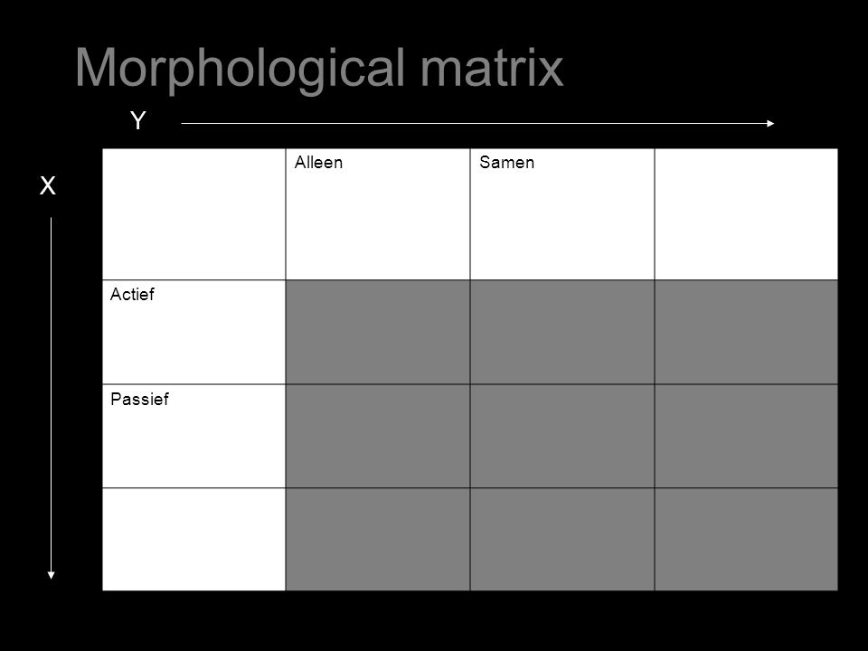 AlleenSamen Actief Passief Y X Morphological matrix