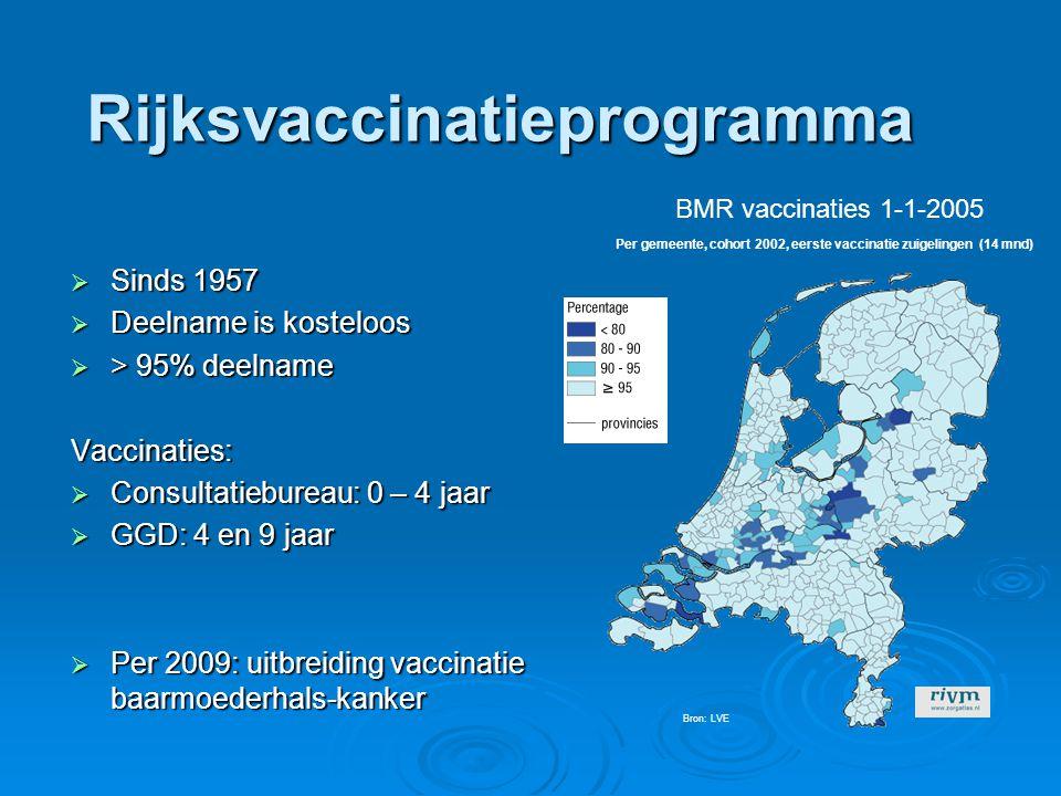 Rijksvaccinatieprogramma  Sinds 1957  Deelname is kosteloos  > 95% deelname Vaccinaties:  Consultatiebureau: 0 – 4 jaar  GGD: 4 en 9 jaar  Per 2