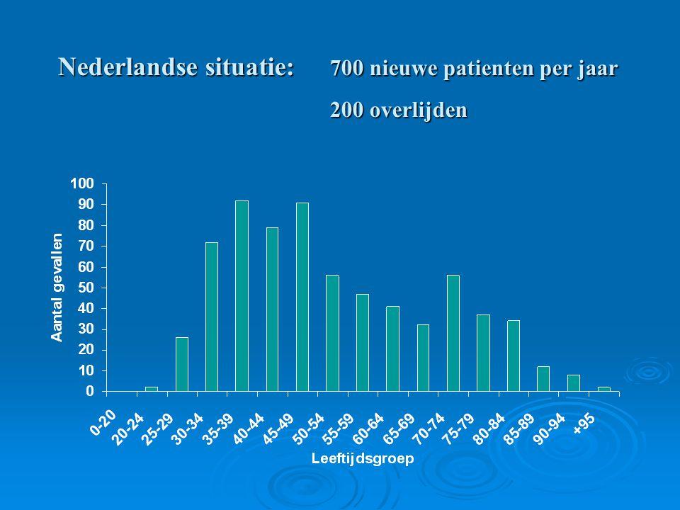 Nederlandse situatie: 700 nieuwe patienten per jaar 200 overlijden