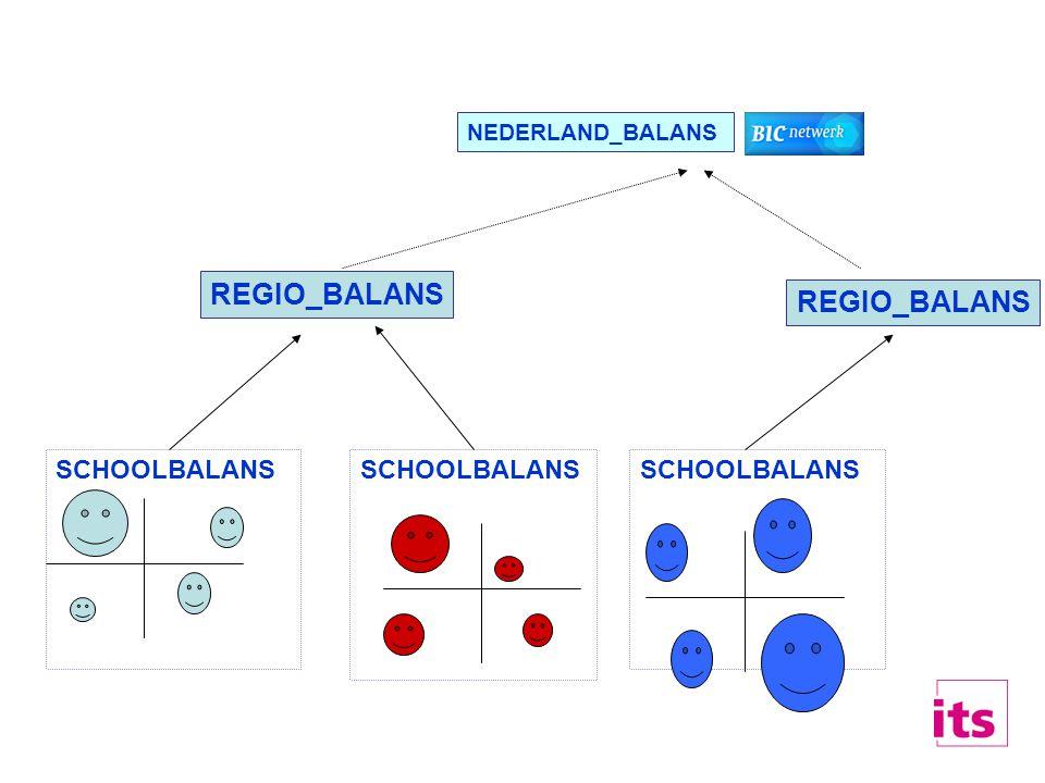 SCHOOLBALANS REGIO_BALANS SCHOOLBALANS REGIO_BALANS NEDERLAND_BALANS