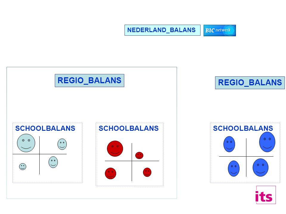 Doel webinstrument 1.Meten didactische (ict-)werkwijzen leraren –nu en toekomst –beïnvloedende factoren ( ≈ 4 in balans) 2.Terugkoppelen 3 niveaus 3.Landelijk balans opmaken: •ontwikkelingsfasen scholen