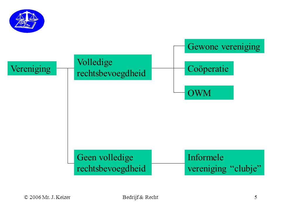 © 2006 Mr. J. KeizerBedrijf & Recht5 Vereniging Volledige rechtsbevoegdheid Geen volledige rechtsbevoegdheid Gewone vereniging Coöperatie OWM Informel