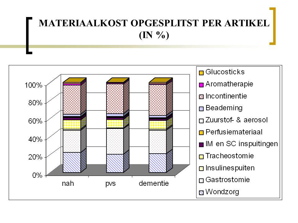 MATERIAALKOST OPGESPLITST PER ARTIKEL (IN %)
