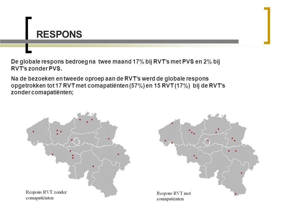 RESPONS De globale respons bedroeg na twee maand 17% bij RVT's met PVS en 2% bij RVT's zonder PVS.