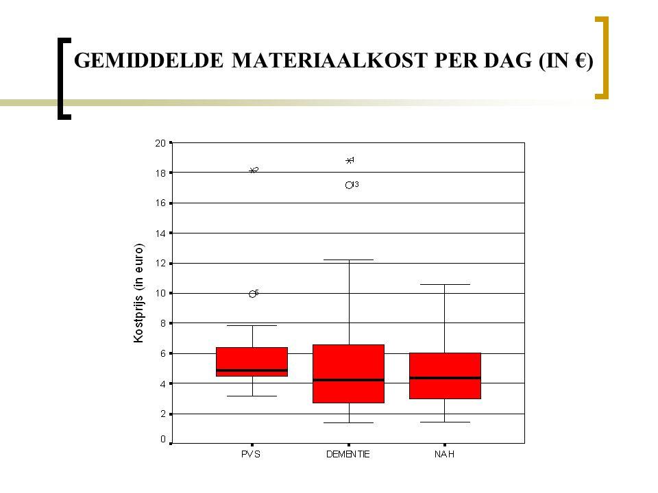 GEMIDDELDE MATERIAALKOST PER DAG (IN €)
