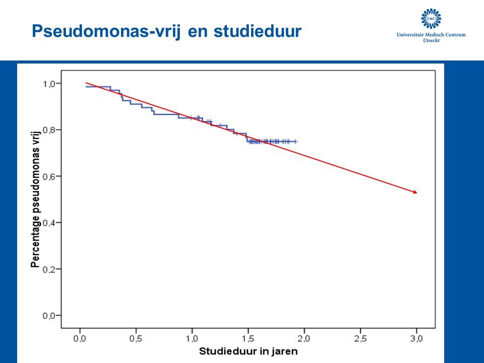 Pseudomonas-vrij en studieduur