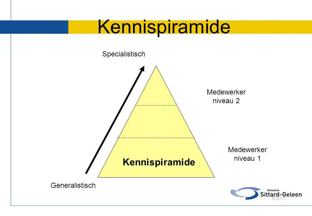 Kennispiramide Medewerker niveau 1 Medewerker niveau 2 Specialistisch Generalistisch Kennispiramide