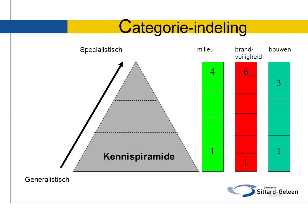 C ategorie-indeling Specialistisch Generalistisch Kennispiramide 4141 6161 3131 milieu brand- veiligheid bouwen
