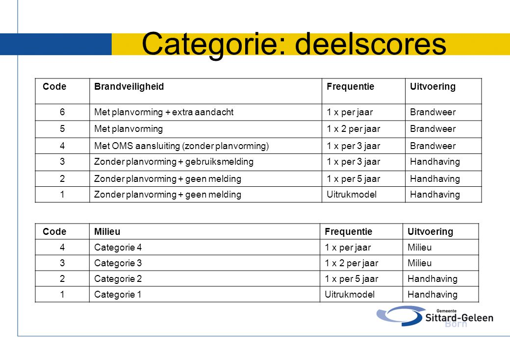 Categorie: deelscores CodeBrandveiligheidFrequentieUitvoering 6Met planvorming + extra aandacht1 x per jaarBrandweer 5Met planvorming1 x 2 per jaarBra
