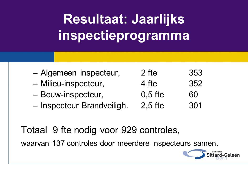 Resultaat: Jaarlijks inspectieprogramma –Algemeen inspecteur, 2 fte 353 –Milieu-inspecteur, 4 fte 352 –Bouw-inspecteur, 0,5 fte 60 –Inspecteur Brandve