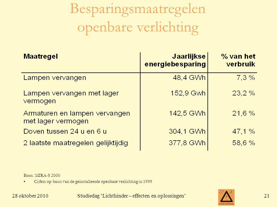 28 oktober 201021 Studiedag 'Lichthinder – effecten en oplossingen' Besparingsmaatregelen openbare verlichting Bron: MIRA-S 2000 •Cijfers op basis van