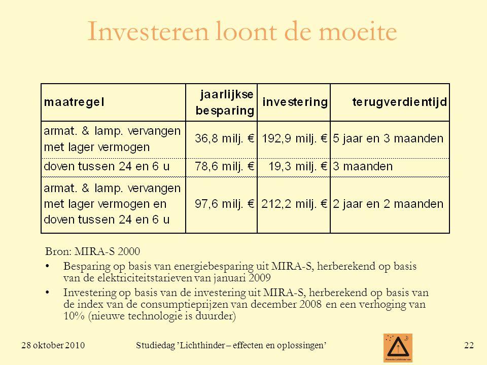 28 oktober 201022 Studiedag 'Lichthinder – effecten en oplossingen' Investeren loont de moeite Bron: MIRA-S 2000 •Besparing op basis van energiebespar