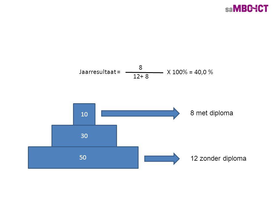 50 30 10 8 met diploma 12 zonder diploma Jaarresultaat = 8 12+ 8 X 100% = 40,0 %