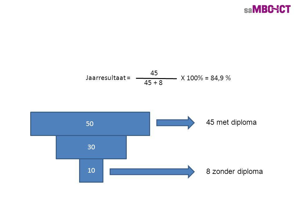 50 30 10 45 met diploma 8 zonder diploma Jaarresultaat = 45 45 + 8 X 100% = 84,9 %
