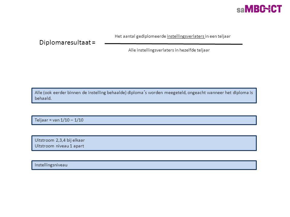 Diplomaresultaat = Het aantal gediplomeerde instellingsverlaters in een teljaar Alle instellingsverlaters in hezelfde teljaar Alle (ook eerder binnen