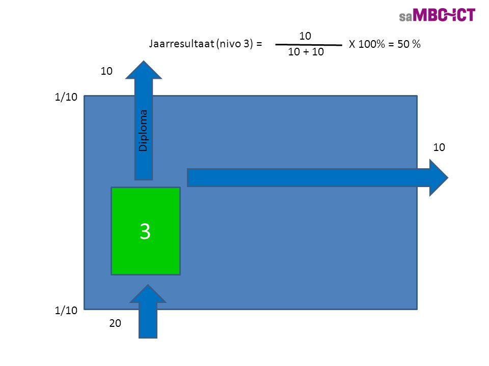 3 10 Diploma Jaarresultaat (nivo 3) = 10 10 + 10 X 100% = 50 % 1/10 20