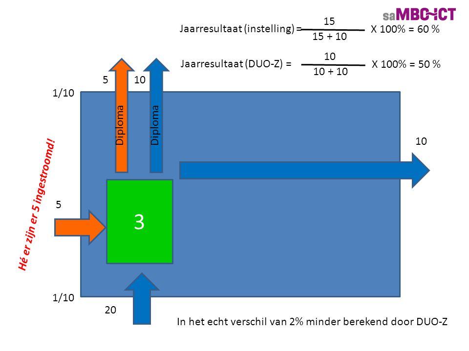3 5 10 Diploma Jaarresultaat (instelling) = 15 15 + 10 X 100% = 60 % 1/10 20 5 Jaarresultaat (DUO-Z) = 10 10 + 10 X 100% = 50 % In het echt verschil v