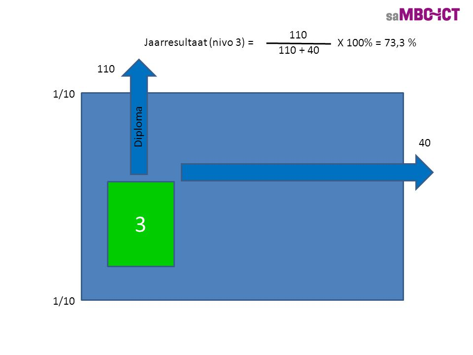 3 110 40 Diploma Jaarresultaat (nivo 3) = 110 110 + 40 X 100% = 73,3 % 1/10
