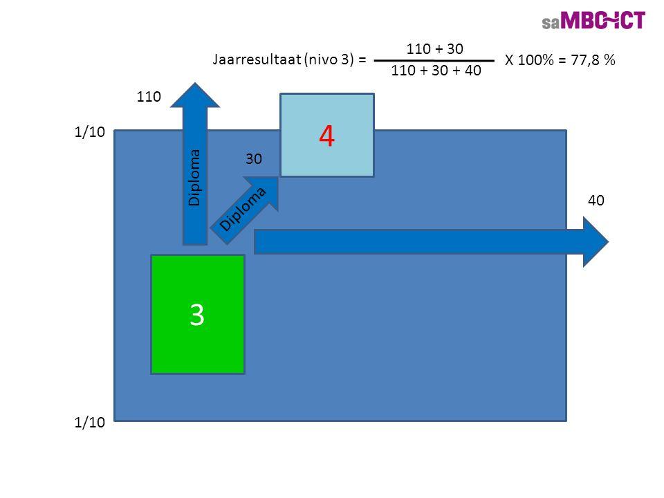 3 200 40 4 30 Diploma Jaarresultaat (nivo 3) = 110 + 30 110 + 30 + 40 X 100% = 77,8 % 2 15 hebben meer dan een jaar eerder een nivo 2 diploma behaald.