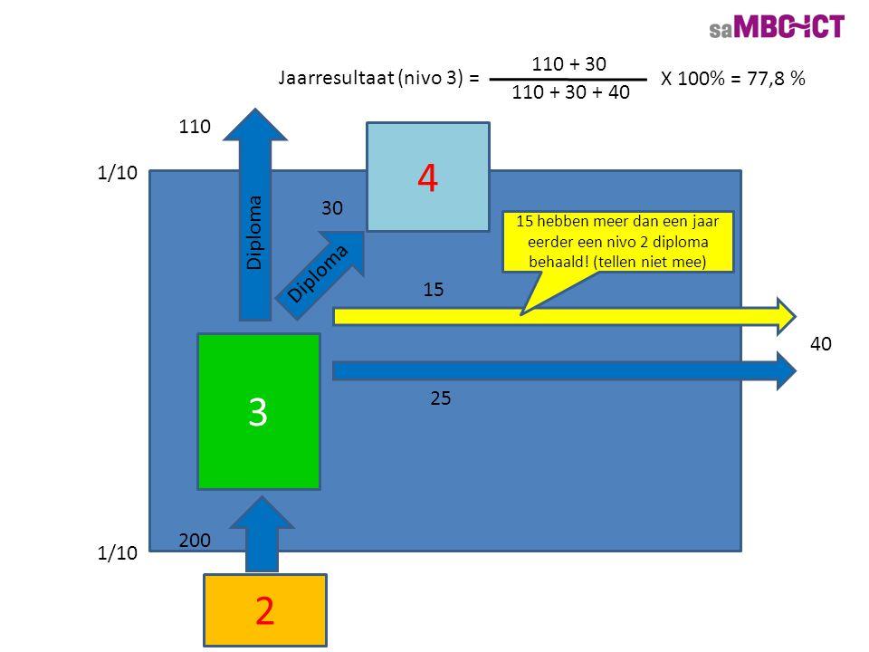 3 200 40 4 30 Diploma Jaarresultaat (nivo 3) = 110 + 30 110 + 30 + 40 X 100% = 77,8 % 2 15 hebben meer dan een jaar eerder een nivo 2 diploma behaald!