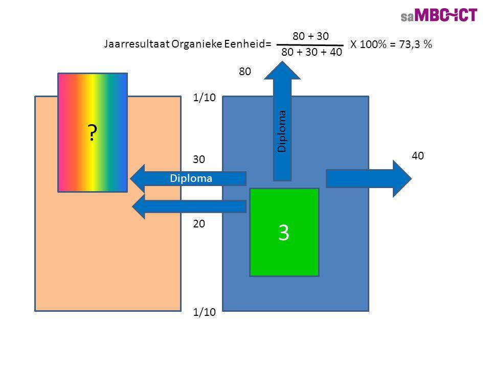 3 40 4 110 Diploma Jaarresultaat (nivo 3) = 110 + 30 110 + 30 + 40 X 100% = 77,8 % 1/10