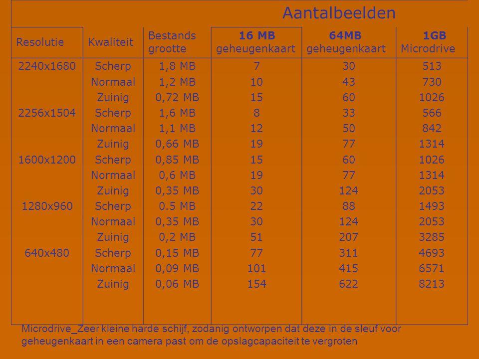 Beeld Sensor (Mp) Beeld Formaat (pixels) Minimale Afdruk Resolutie (Dpi) Afdruk Formaat (cm) Kijkafstand (cm) 2 3 4 6 1600x1200 2048x1536 2272x1704 3072x2048 180 120 90 75 Ca.22x17 Ca.43x32 Ca.64x48 Ca.100x67 45 90 130 210