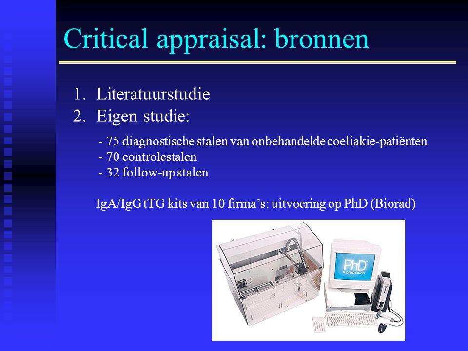 Critical appraisal: bronnen 1.Literatuurstudie 2.Eigen studie: - 75 diagnostische stalen van onbehandelde coeliakie-patiënten - 70 controlestalen - 32 follow-up stalen IgA/IgG tTG kits van 10 firma's: uitvoering op PhD (Biorad)
