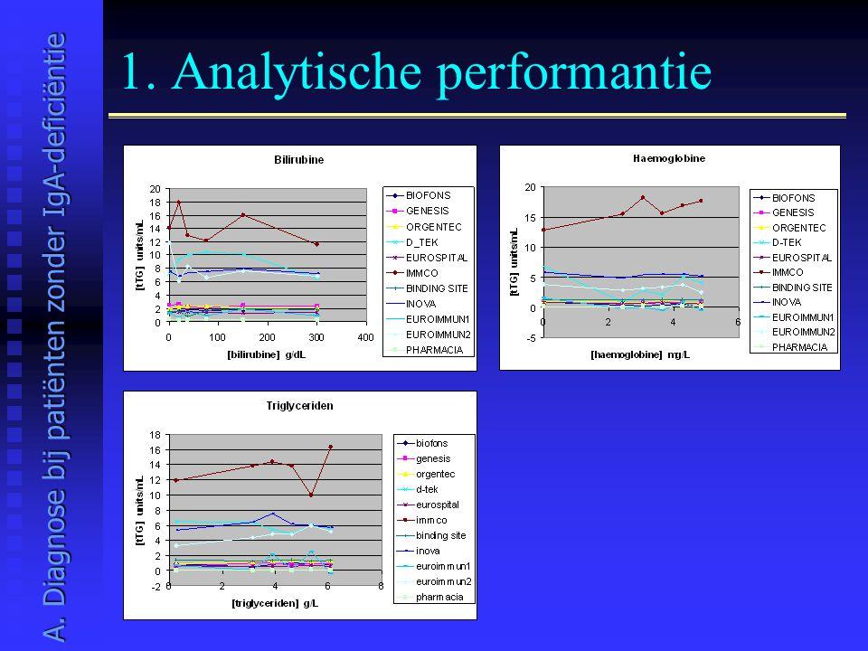 1. Analytische performantie A. Diagnose bij patiënten zonder IgA-deficiëntie