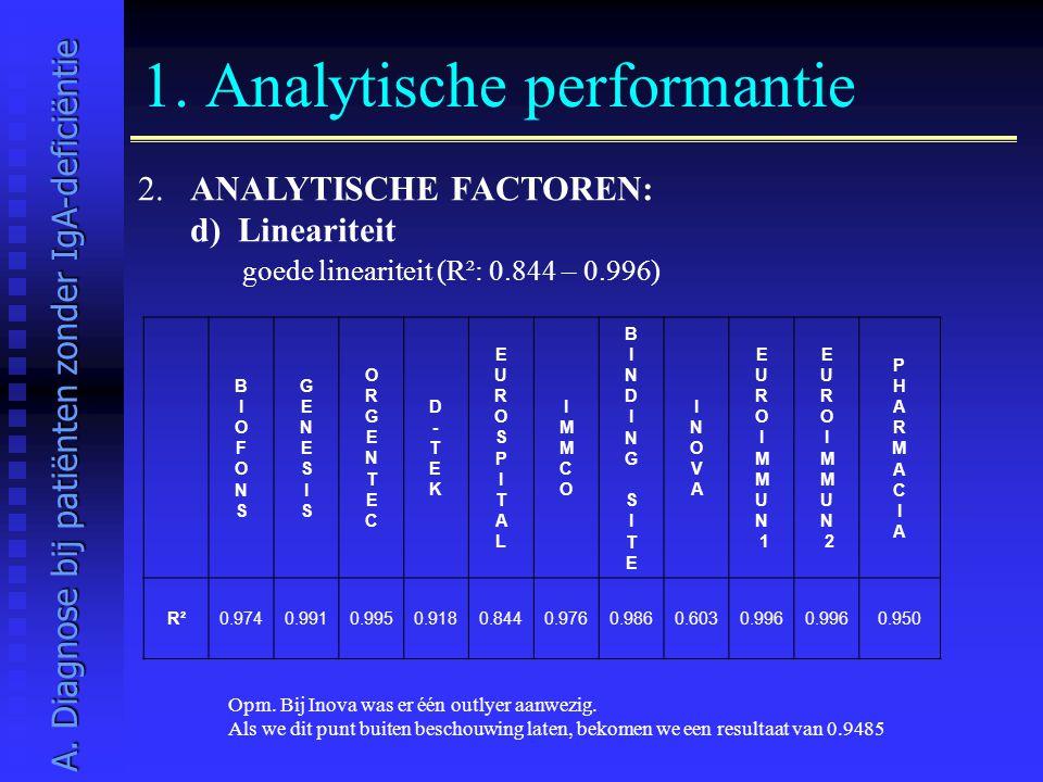 1. Analytische performantie 2. ANALYTISCHE FACTOREN: d) Lineariteit goede lineariteit (R²: 0.844 – 0.996) A. Diagnose bij patiënten zonder IgA-deficië