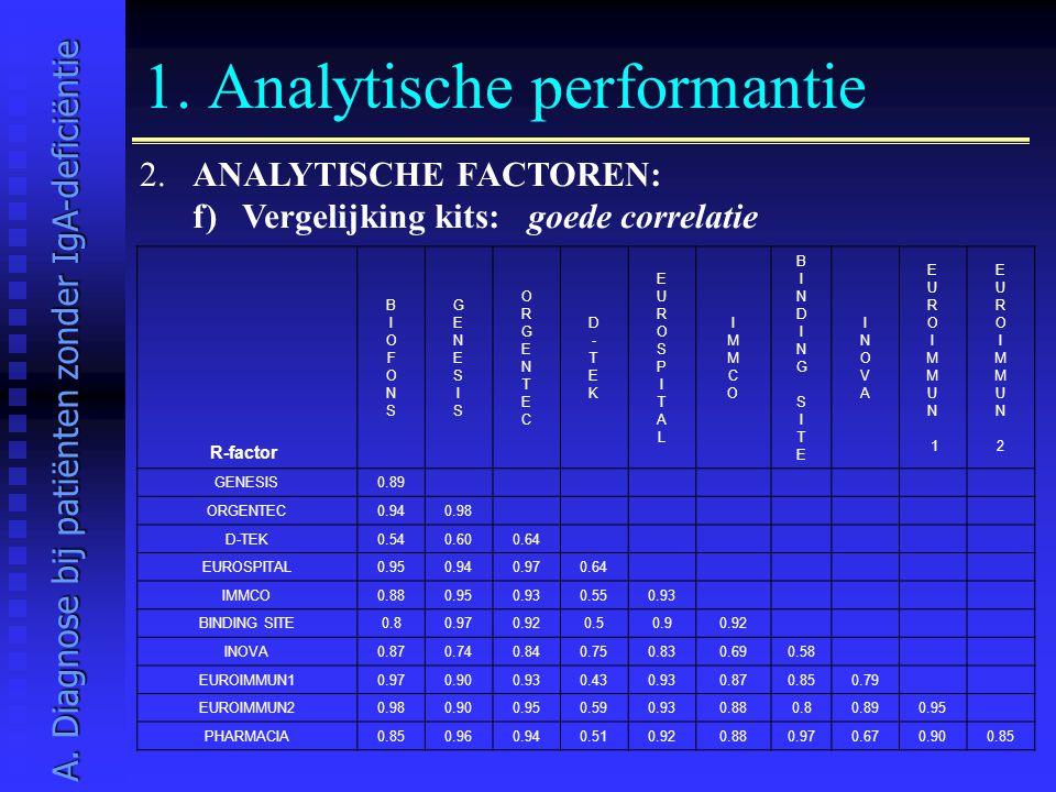 1. Analytische performantie 2. ANALYTISCHE FACTOREN: f) Vergelijking kits: goede correlatie A. Diagnose bij patiënten zonder IgA-deficiëntie R-factor