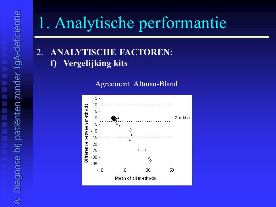1. Analytische performantie 2. ANALYTISCHE FACTOREN: f) Vergelijking kits Agreement: Altman-Bland A. Diagnose bij patiënten zonder IgA-deficiëntie