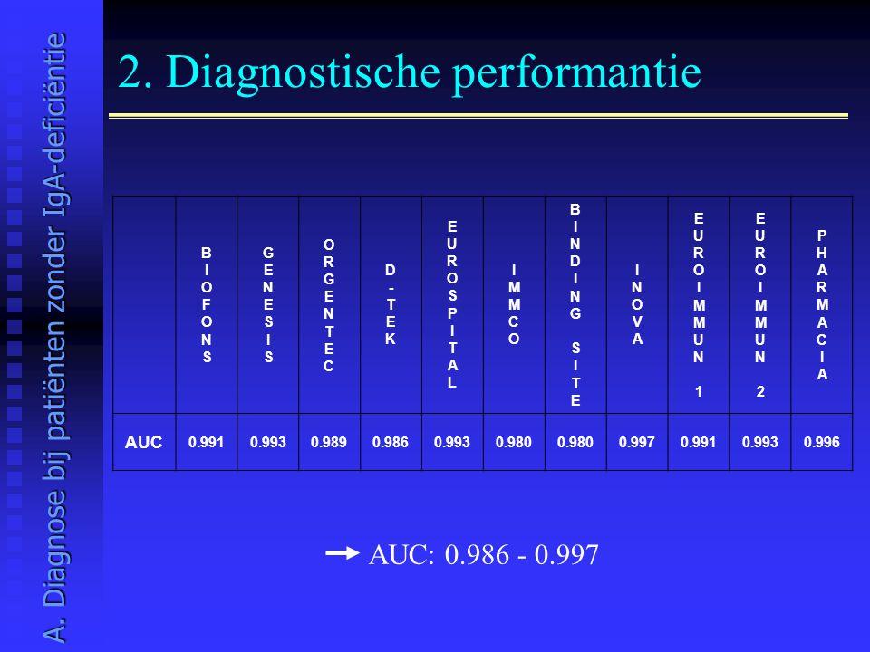2. Diagnostische performantie AUC: 0.986 - 0.997 A. Diagnose bij patiënten zonder IgA-deficiëntie BIOFONSBIOFONS GENESISGENESIS ORGENTECORGENTEC D-TEK