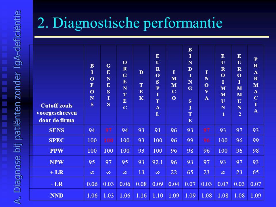 2. Diagnostische performantie Cutoff zoals voorgeschreven door de firma BIOFONSBIOFONS GENESISGENESIS ORGENTECORGENTEC D-TEKD-TEK EUROSPITALEUROSPITAL