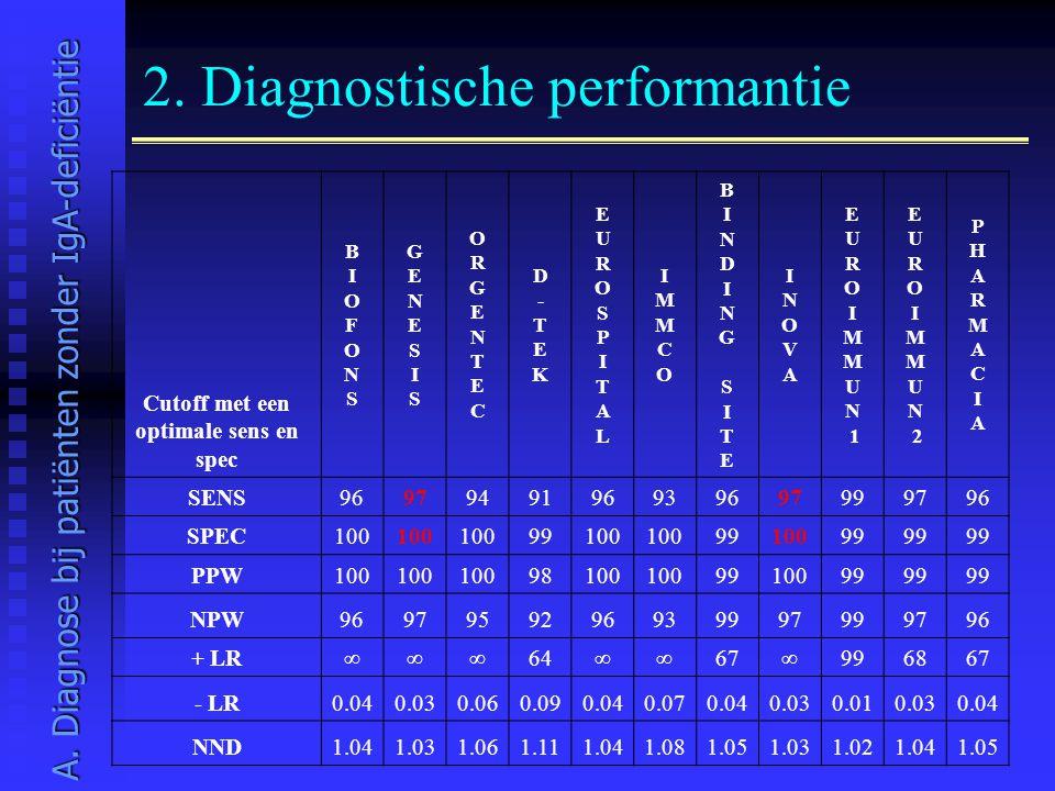 2. Diagnostische performantie Cutoff met een optimale sens en spec BIOFONSBIOFONS GENESISGENESIS ORGENTECORGENTEC D-TEKD-TEK EUROSPITALEUROSPITAL IMMC