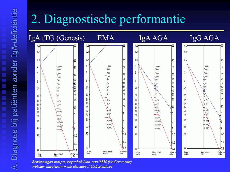 2. Diagnostische performantie IgA tTG (Genesis)IgG AGAEMAIgA AGA A. Diagnose bij patiënten zonder IgA-deficiëntie Berekeningen met pre-testprobabilite