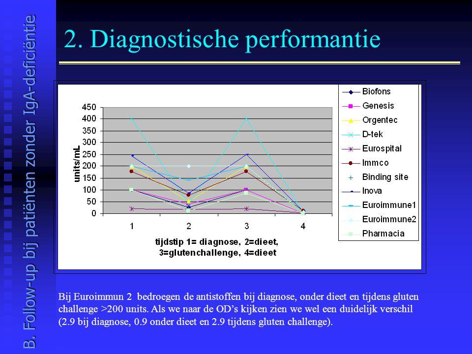 2. Diagnostische performantie Bij Euroimmun 2 bedroegen de antistoffen bij diagnose, onder dieet en tijdens gluten challenge >200 units. Als we naar d