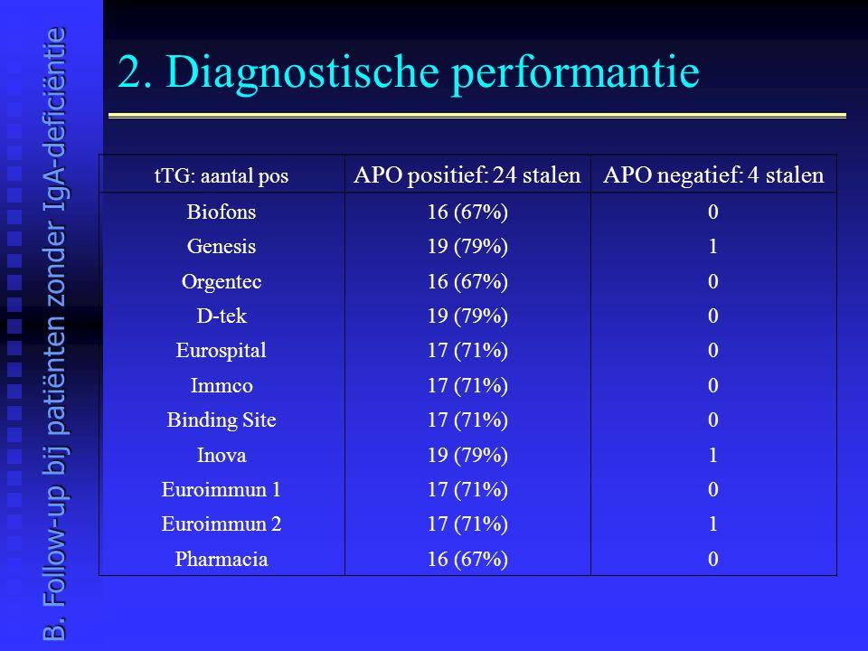 2. Diagnostische performantie tTG: aantal pos APO positief: 24 stalenAPO negatief: 4 stalen Biofons16 (67%)0 Genesis19 (79%)1 Orgentec16 (67%)0 D-tek1