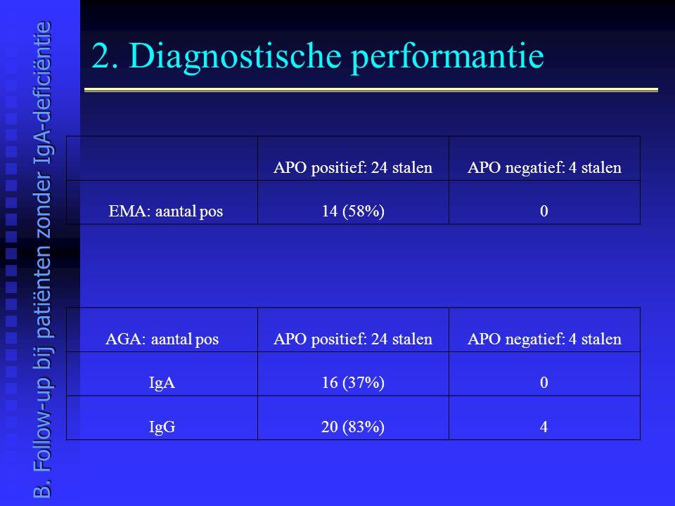 2. Diagnostische performantie APO positief: 24 stalenAPO negatief: 4 stalen EMA: aantal pos14 (58%)0 AGA: aantal posAPO positief: 24 stalenAPO negatie