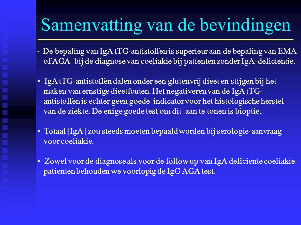 Samenvatting van de bevindingen • De bepaling van IgA tTG-antistoffen is superieur aan de bepaling van EMA of AGA bij de diagnose van coeliakie bij patiënten zonder IgA-deficiëntie.