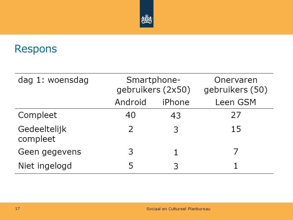 Respons Sociaal en Cultureel Planbureau 17 dag 1: woensdagSmartphone- gebruikers (2x50) Onervaren gebruikers (50) AndroidiPhoneLeen GSM Compleet40 43
