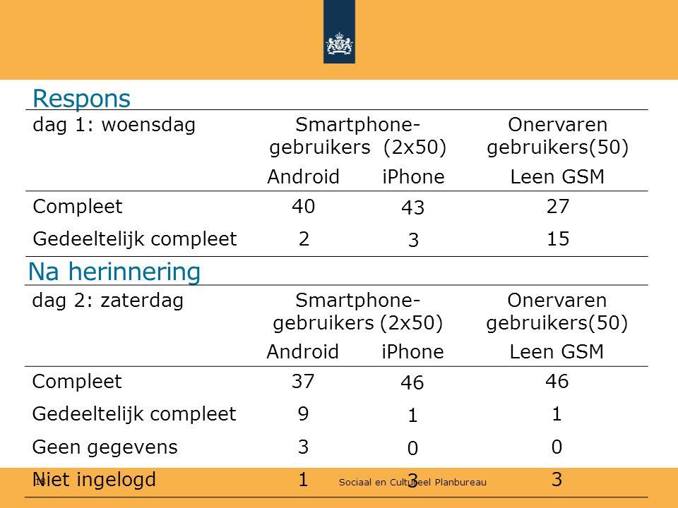 Respons Na herinnering Sociaal en Cultureel Planbureau 18 dag 1: woensdagSmartphone- gebruikers (2x50) Onervaren gebruikers(50) AndroidiPhoneLeen GSM