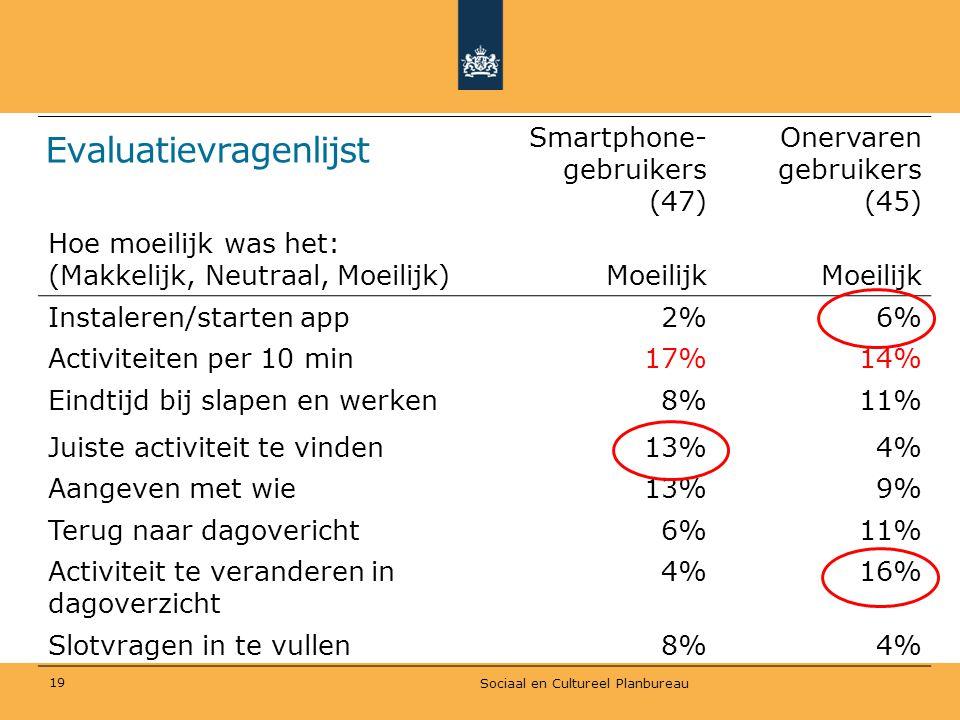 Evaluatievragenlijst Sociaal en Cultureel Planbureau 19 Smartphone- gebruikers (47) Onervaren gebruikers (45) Hoe moeilijk was het: (Makkelijk, Neutra