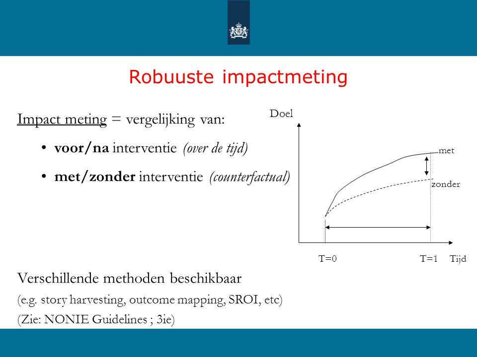 Robuuste impactmeting Impact meting = vergelijking van: • voor/na interventie (over de tijd) • met/zonder interventie (counterfactual) Verschillende methoden beschikbaar (e.g.