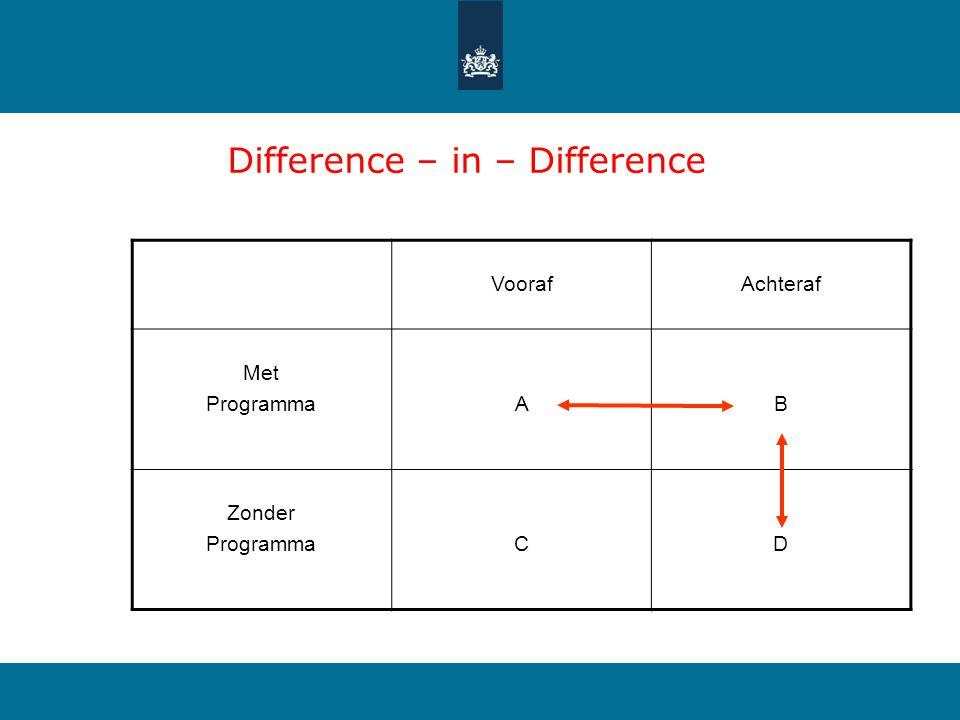 Difference – in – Difference VoorafAchteraf Met ProgrammaAB Zonder ProgrammaCD