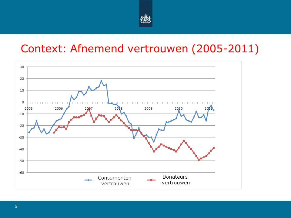 5 Context: Afnemend vertrouwen (2005-2011) Donateurs vertrouwen Consumenten vertrouwen