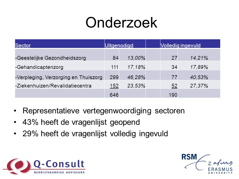 Onderzoek •Representatieve vertegenwoordiging sectoren •43% heeft de vragenlijst geopend •29% heeft de vragenlijst volledig ingevuld SectorUitgenodigd